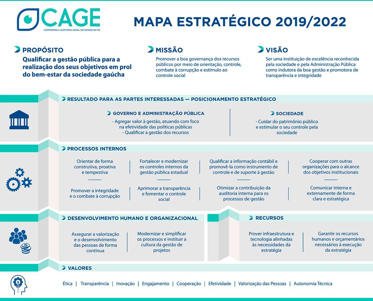 Mapa Estratégico da CAGE 2019 2022